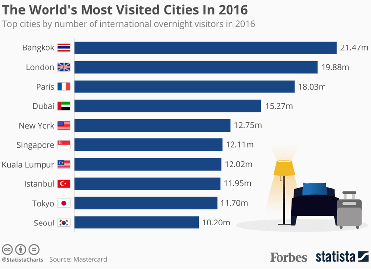World's Most Visited Cities Infographic