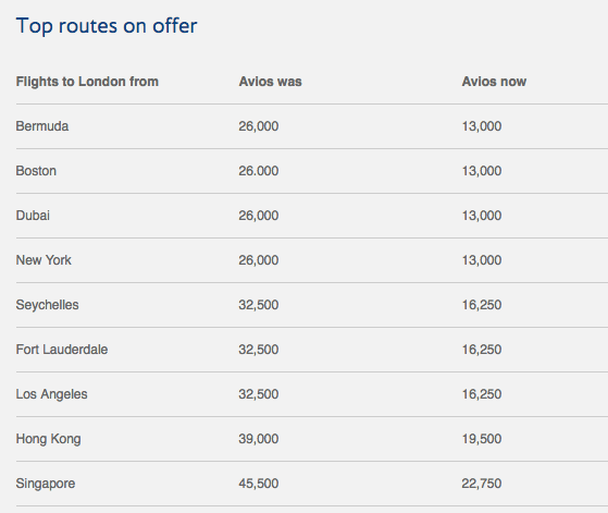 British Airways Top routes on offer -50% Avios