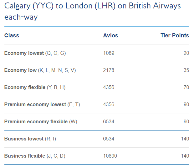 Calgary-London Avios & Tier points earned - ba.com calculator