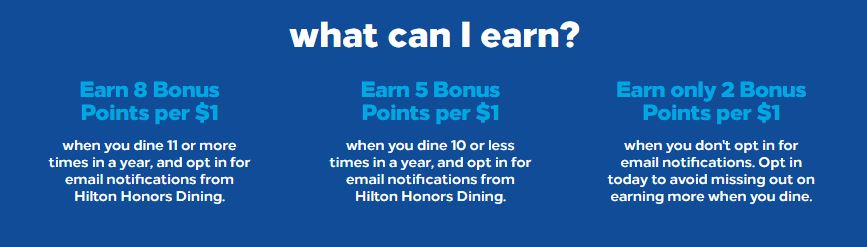 Hilton Honors Dining Bonus Points Earnings