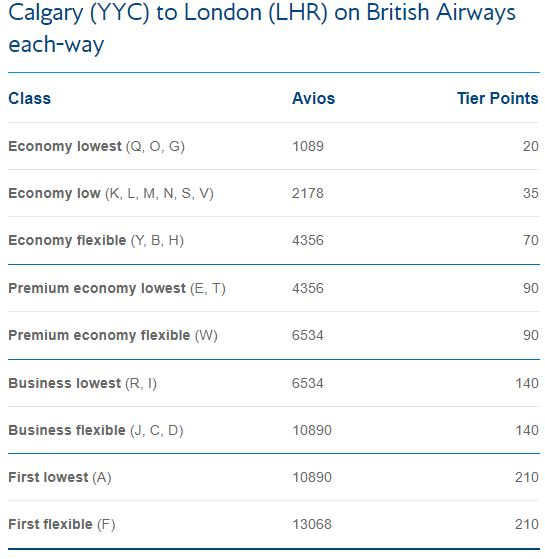 Calgary-London miles calculator British Airways