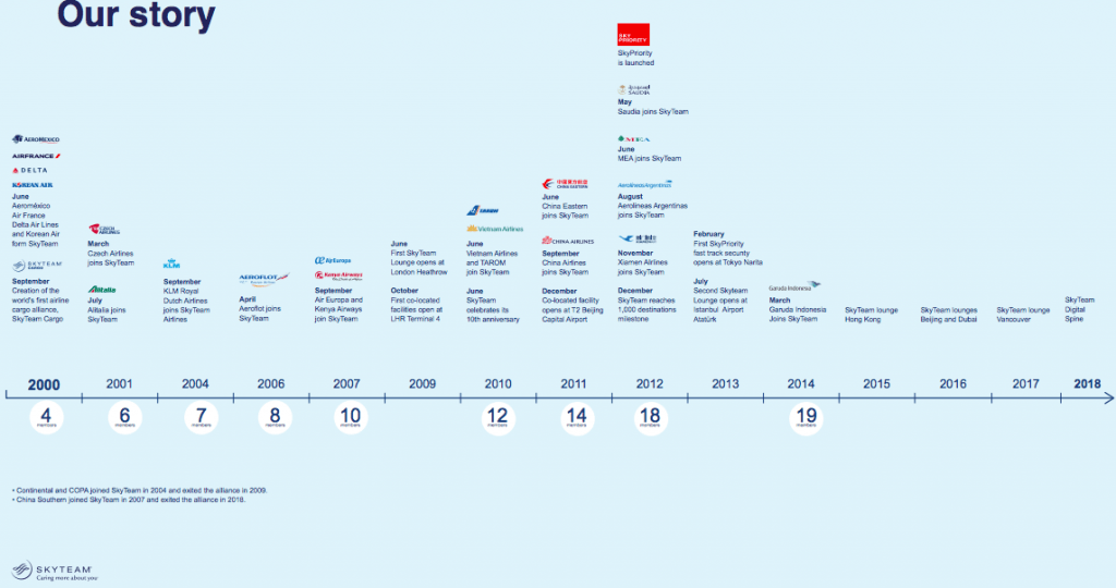 SkyTeam History At-A-Glance